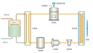 空气能热泵热水器的工作原理及优点